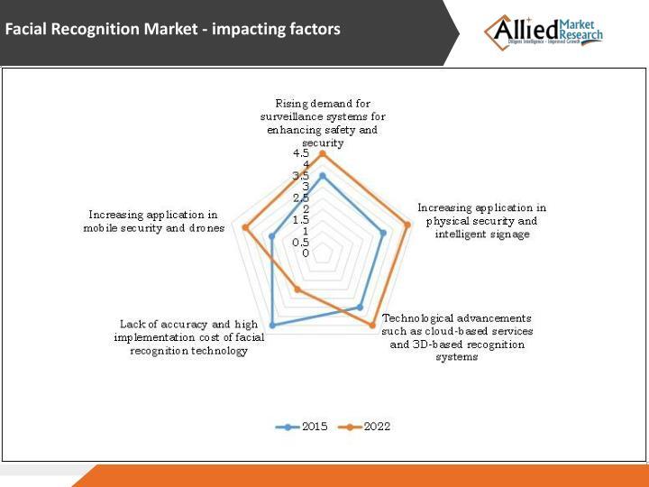 Facial Recognition Market - impacting factors