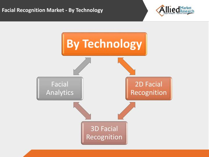 Facial Recognition Market - By Technology