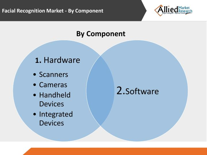 Facial Recognition Market - By Component