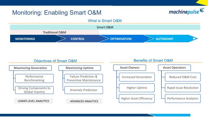 Monitoring: Enabling Smart O&M