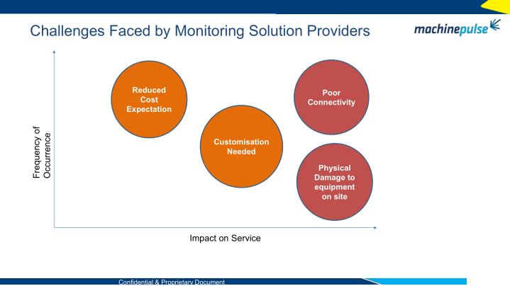 Challenges Faced by Monitoring Solution Providers