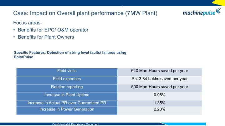 Case: Impact on Overall plant performance (7MW Plant)