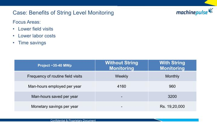 Case: Benefits of String Level Monitoring