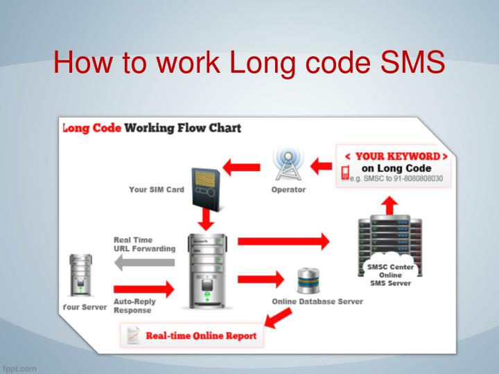 How to work Long code SMS