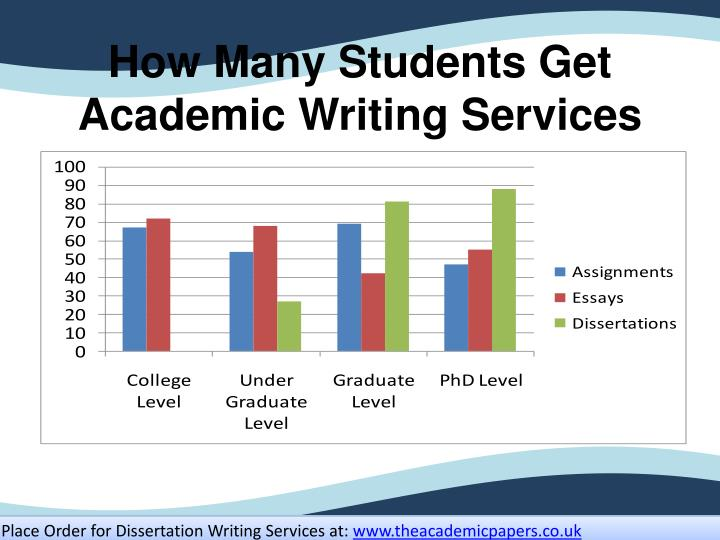 How Many Students Get Academic Writing Services