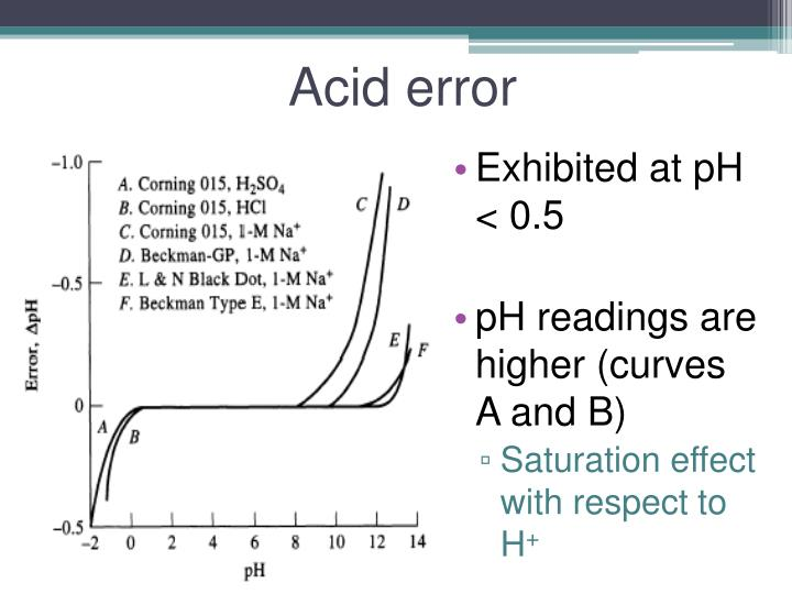 Acid error