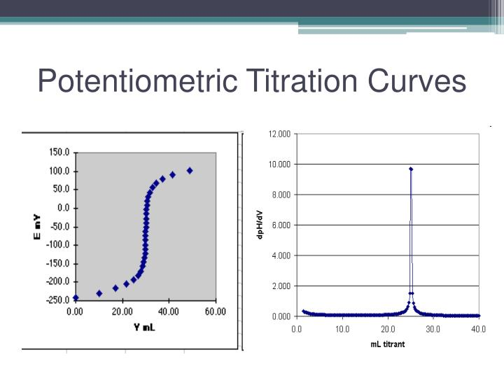 Potentiometric Titration Curves