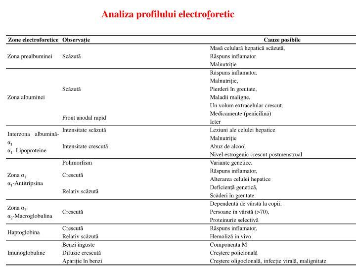 Analiza profilului electroforetic
