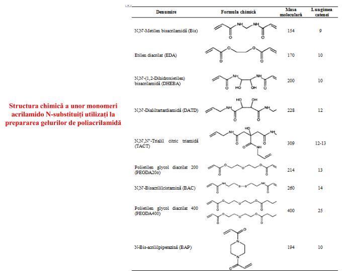 Structura chimică a unor monomeri