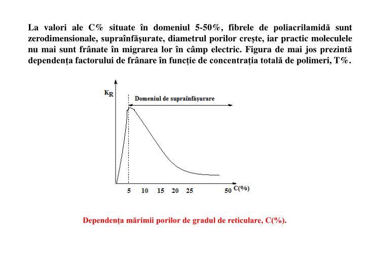 La valori ale C% situate în domeniul 5-50%, fibrele de