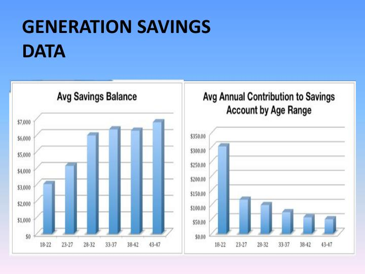 Generation Savings Data