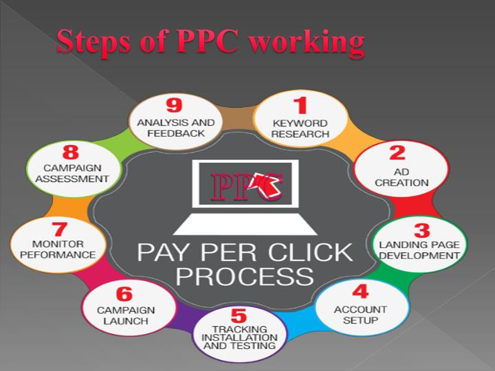 Steps of PPC working