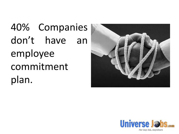 40% Companies don't have an employee commitment plan.