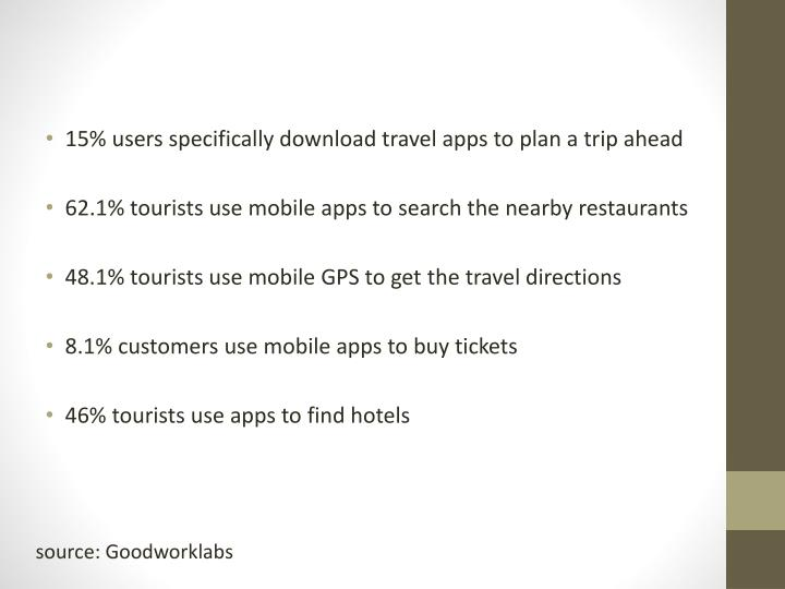15% users specifically download travel apps to plan a trip ahead