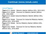continue www renub com13