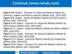 continue www renub com17