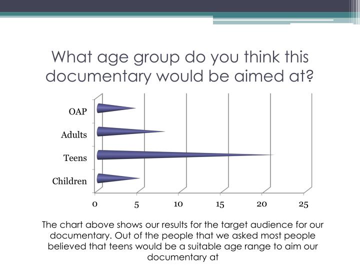 What age group do you think this documentary would be aimed at?