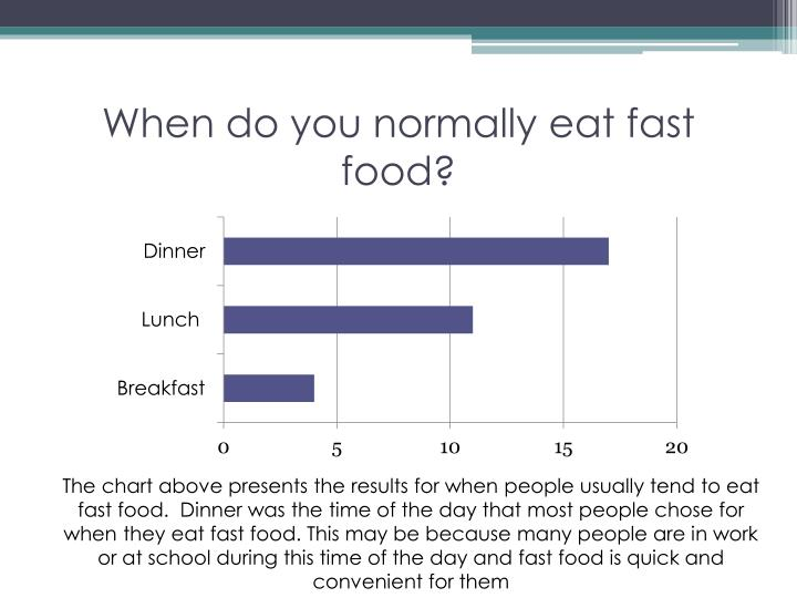 When do you normally eat fast food?