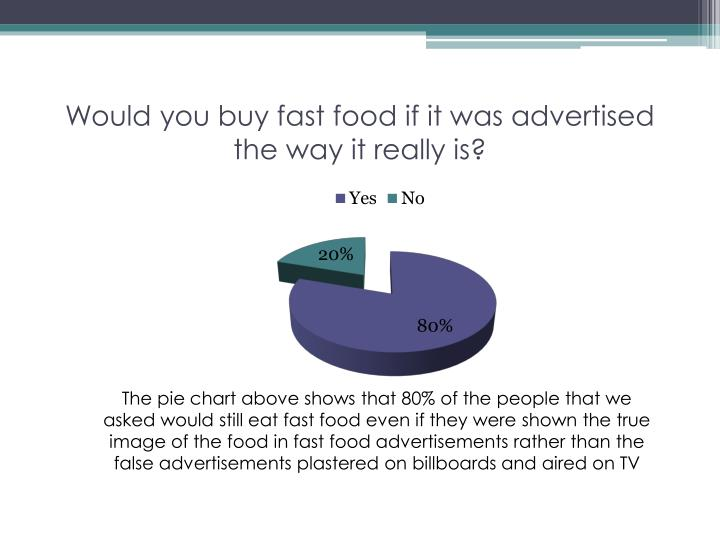 Would you buy fast food if it was advertised the way it really is?