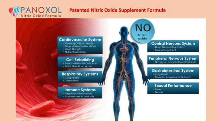 Patented Nitric Oxide Supplement Formula