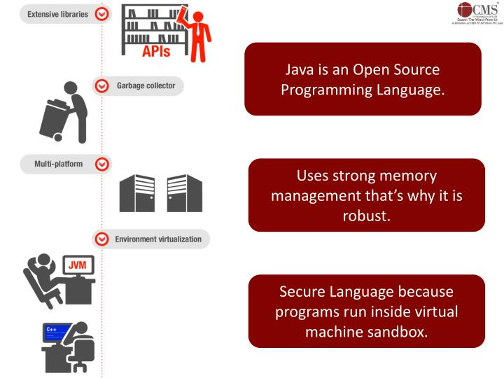 Java is an Open Source Programming Language.