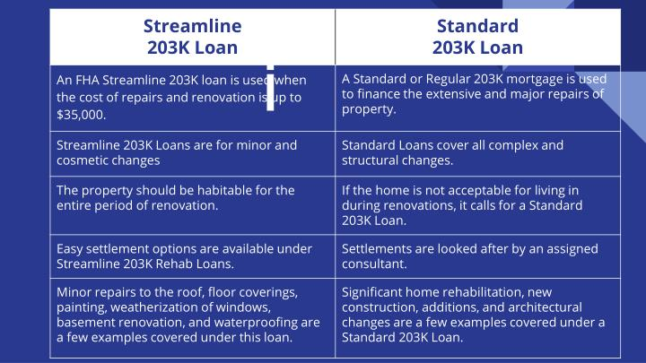 What type of 203k loan will benefit you the most
