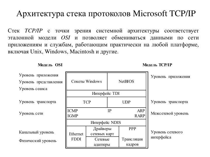Архитектура стека протоколов