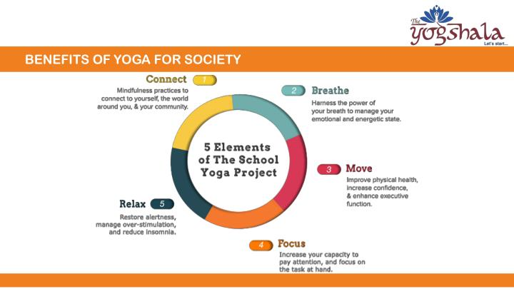BENEFITS OF YOGA FOR SOCIETY