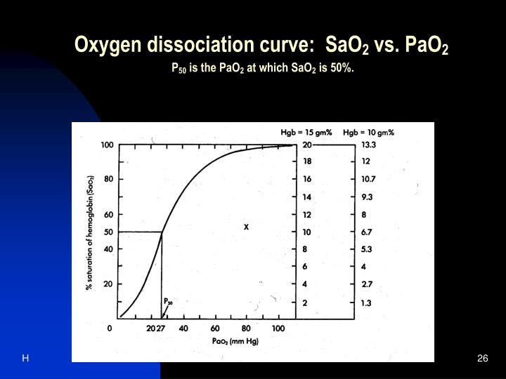 Oxygen dissociation curve:  SaO