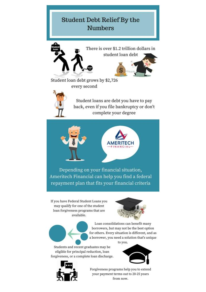 Ameritech financial reviews student debt relief by the numbers