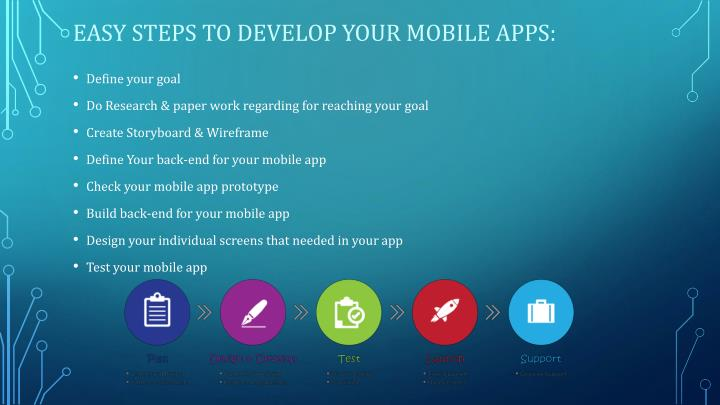 Easy steps to develop your mobile apps: