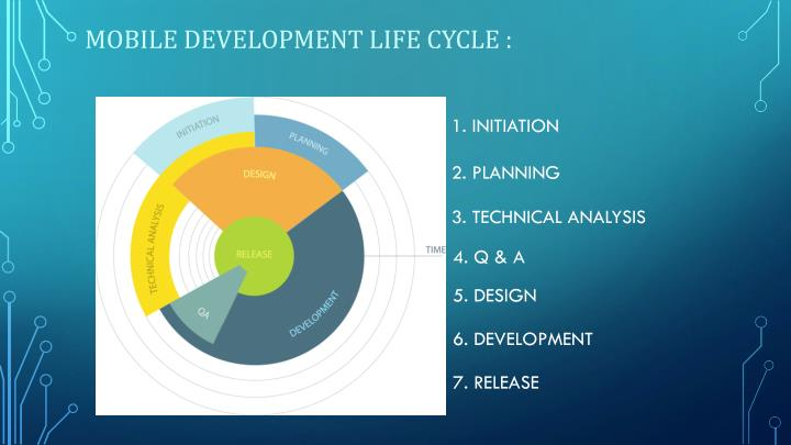 MOBILE DEVELOPMENT LIFE CYCLE :