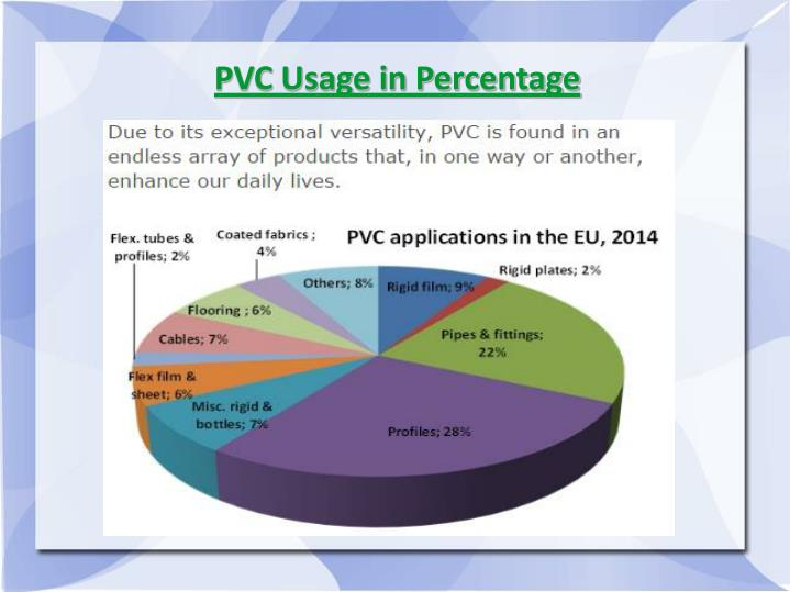 PVC Usage in Percentage