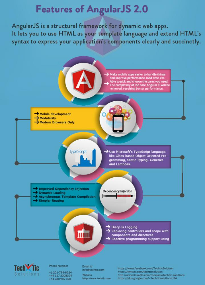 Features of angularjs 2 0