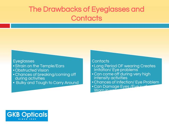 The Drawbacks of Eyeglasses and Contacts