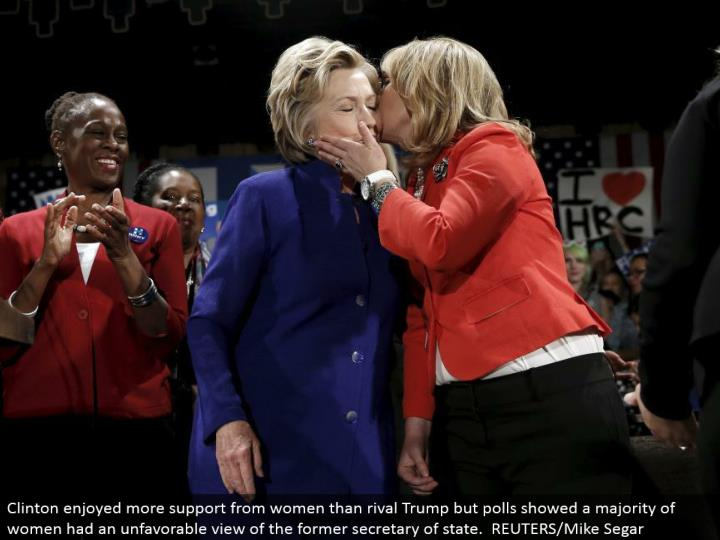 Clinton delighted in more support from ladies than adversary Trump however surveys demonstrated a dominant part of ladies had an unfavorable perspective of the previous secretary of state. REUTERS/Mike Segar