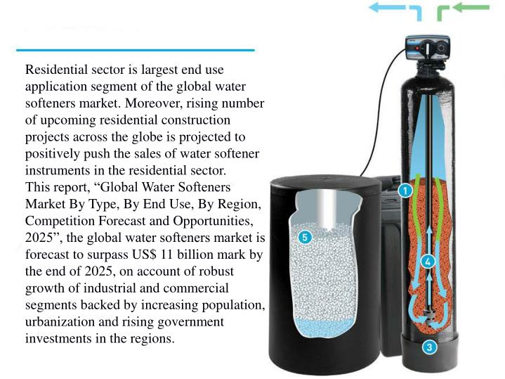 Residential sector is largest end use application segment of the global water softeners market. Moreover, rising number of upcoming residential construction projects across the globe is projected to positively push the sales of water softener instruments in the residential sector.