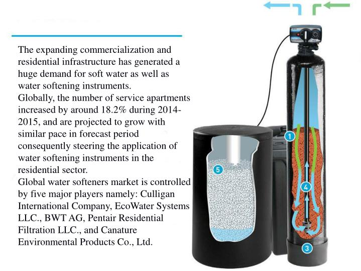 The expanding commercialization and residential infrastructure has generated a huge demand for soft water as well as water softening instruments.