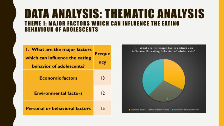 Data analysis: Thematic analysis