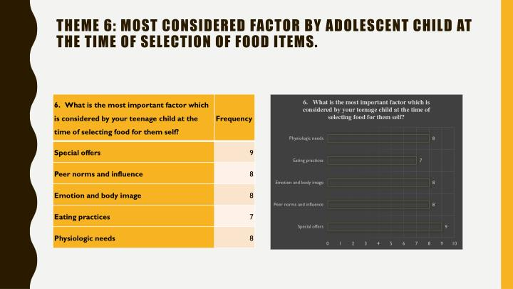 Theme 6: Most considered factor by adolescent child at the time of selection of food items.