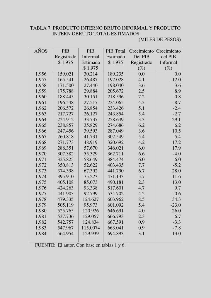 TABLA 7. PRODUCTO INTERNO BRUTO INFORMAL Y PRODUCTO