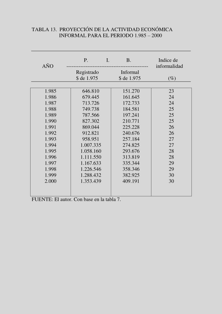 TABLA 13.  PROYECCIÓN DE LA ACTIVIDAD ECONÓMICA