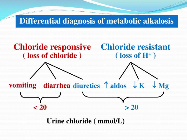 Differential diagnosis of metabolic alkalosis