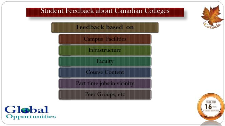 Student Feedback about Canadian Colleges