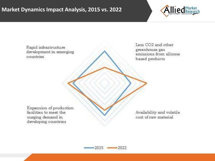 Market Dynamics Impact Analysis, 2015 vs. 2022