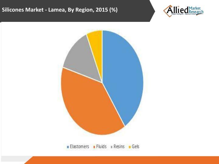 Silicones Market -