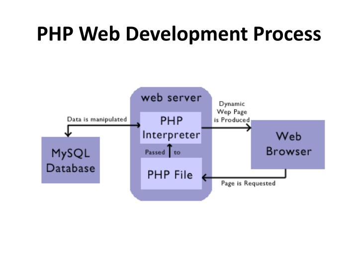 Php web development process