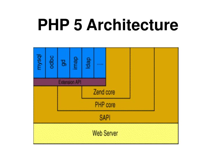 PHP 5 Architecture