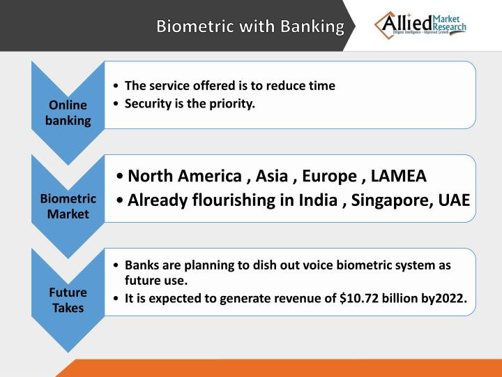 Biometric with Banking