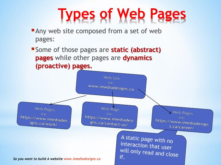 Any web site composed from a set of web pages:
